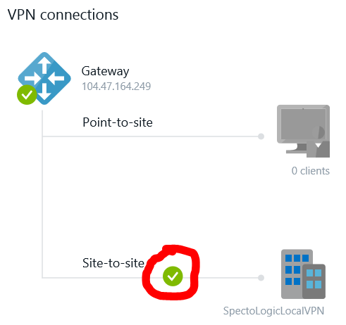 Armouredvehicleslatinamerica : These Setting Up Vpn Gateway With