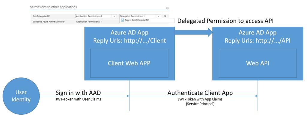 API Management on Global Azure Bootcamp 2016 | spectologic